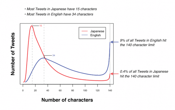 Twitter Expands Character Count to 280